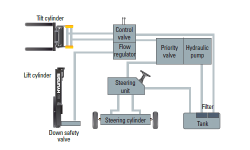 15/18/20 L-7M State-of-the-art Hydraulic System
