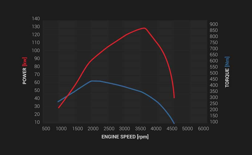 Torque on Demand Image