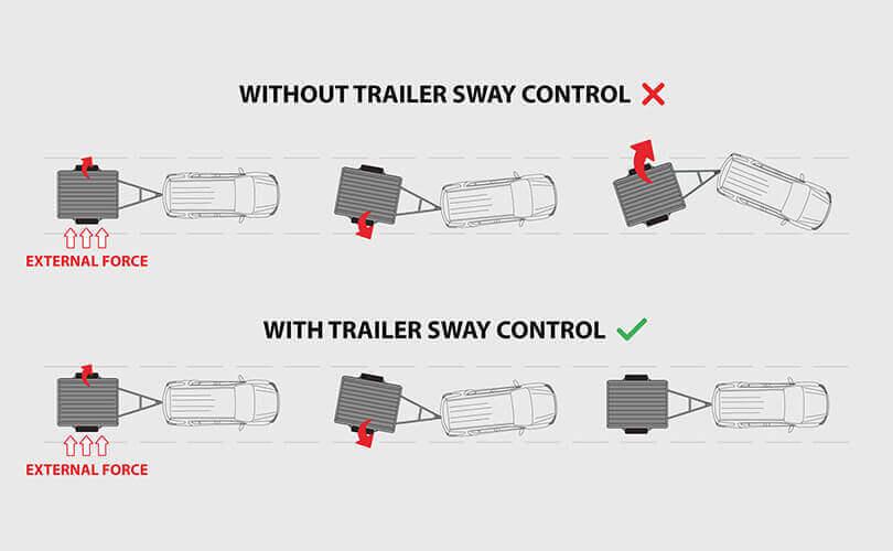 Isuzu UTE Trailer Sway Control (tsc)