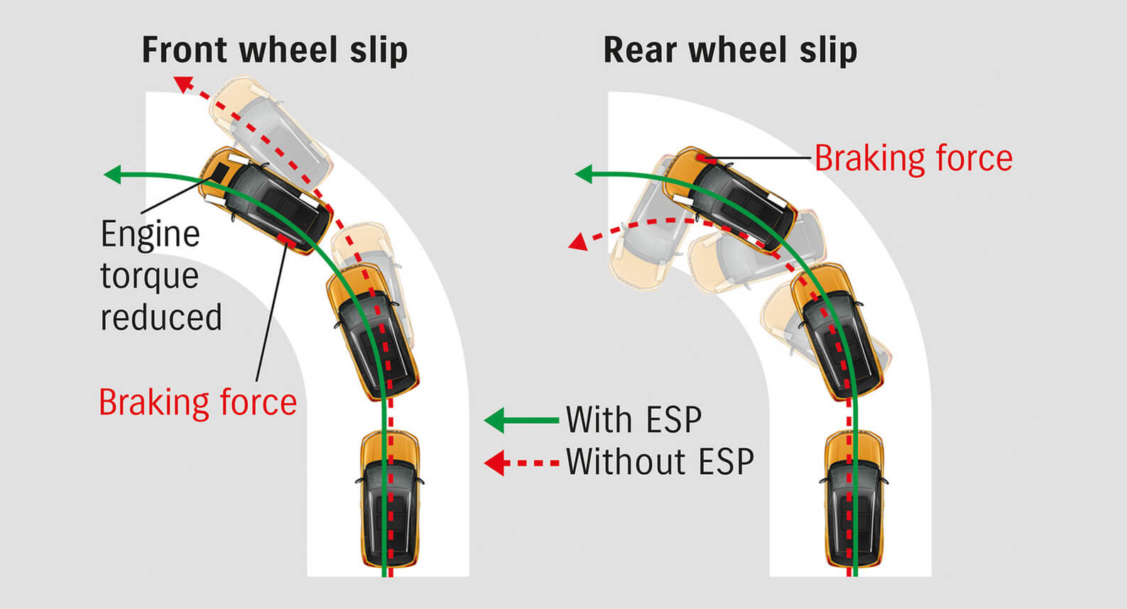 Electronic Stability Programme