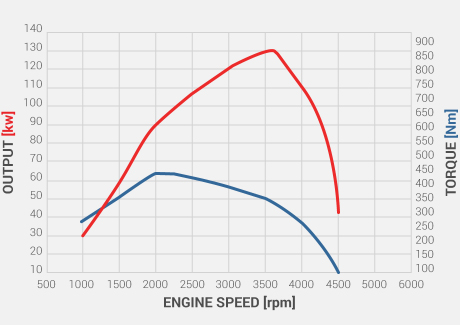 MU-X Torque on Demand